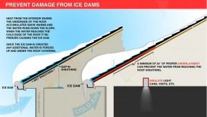 Prevent Damage from Ice Dams - Boynton & Boynton Insurance